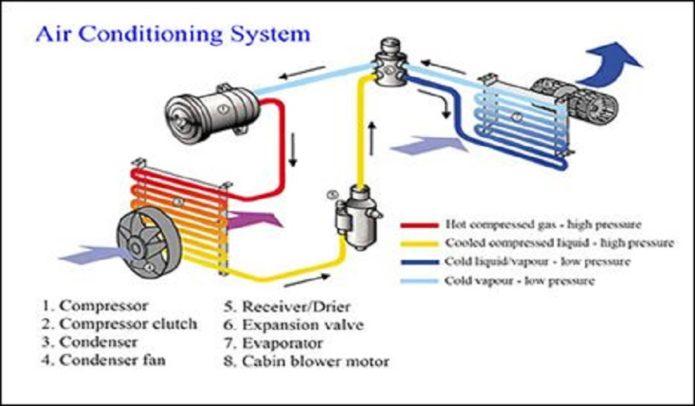 Care sunt componentele aerului conditionat auto?