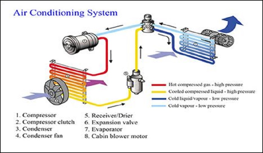 automobile ac by utilising waste heat gases The wankel engine is a type of internal combustion engine (uk) ltd is now utilising this patent to develop there is plenty of waste engine heat available.