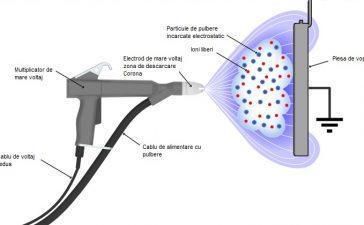 Cum functioneaza vopsirea electrostatica?