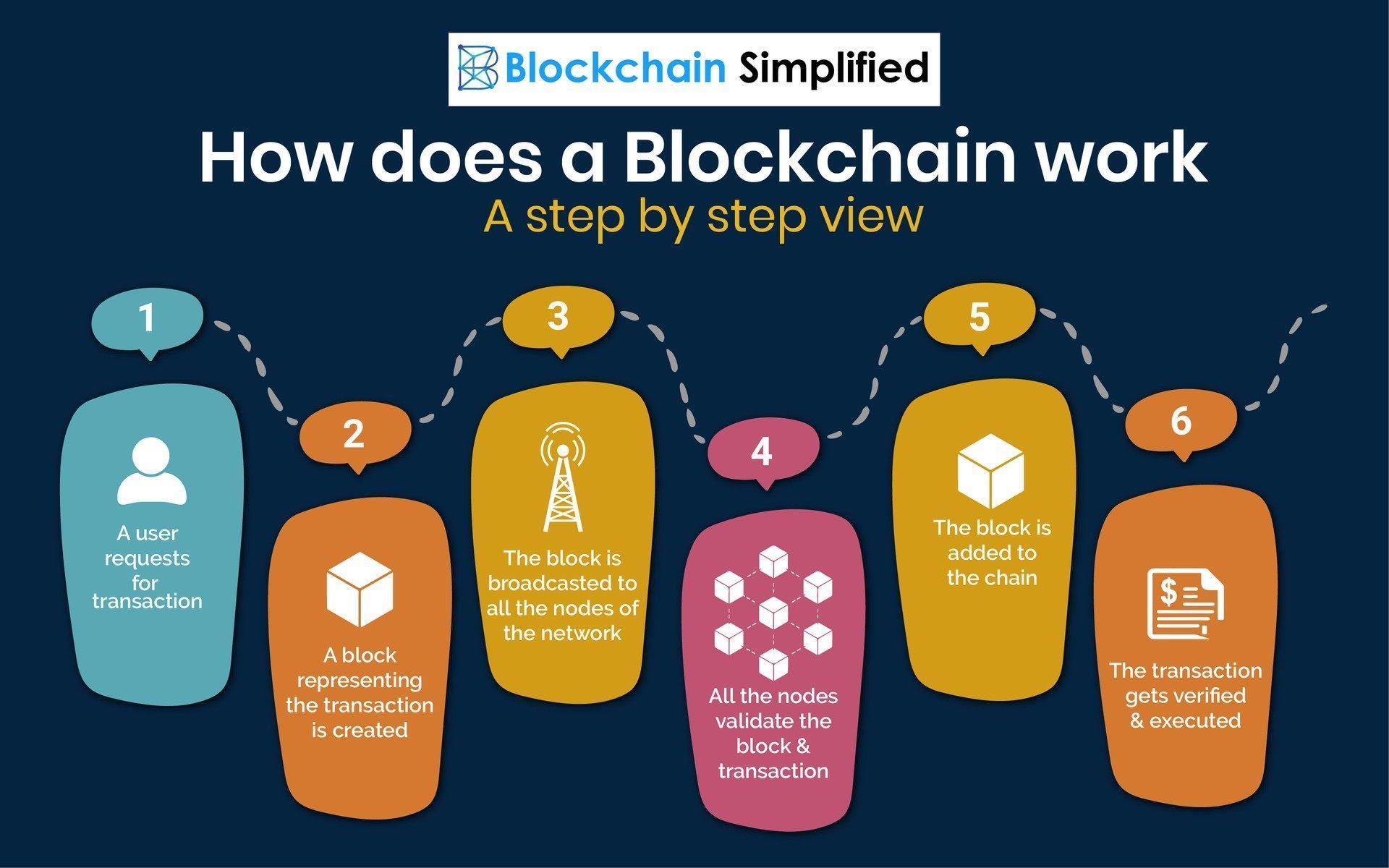 De ce este atât de important blockchain